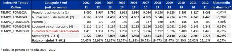 someri - rata somajului 2002-2012